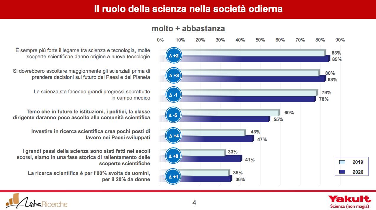 ruolo scienza società